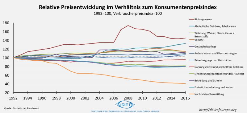 Verbraucherpreisindex unter der Lupe: Mehr Staat, höhere relative Preise