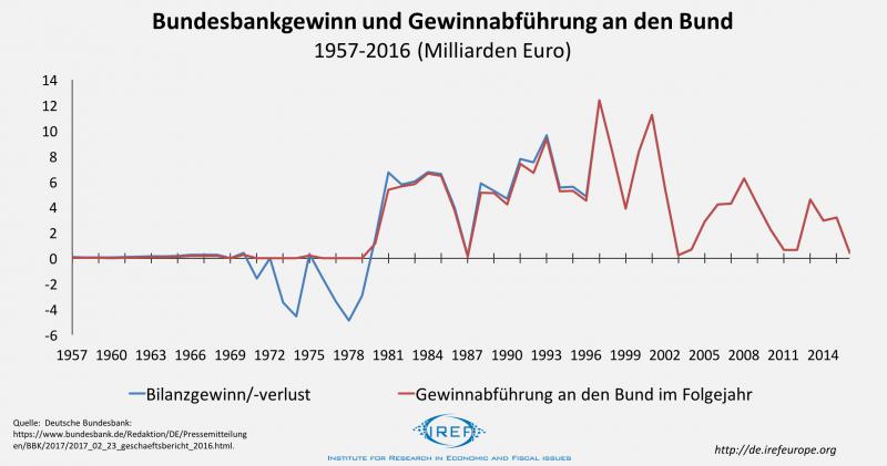 Bundesbankgewinn: Ein Gewinn für die Gesellschaft?