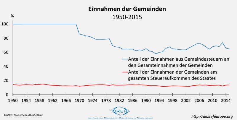 Fiskalischer Föderalismus langfristig auf dem Rückzug