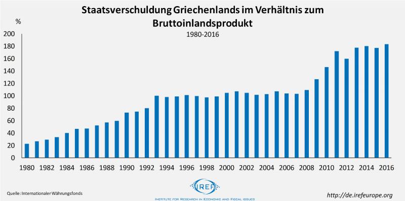 Neues Working Paper mit Relevanz für die Schuldenkrise Griechenlands